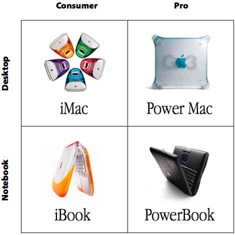 apple bcg matrix Boston consulting group matrix ( bcg ) this technique is particularly useful for multi-divisional or multi-product companies the divisions or products compromise the.