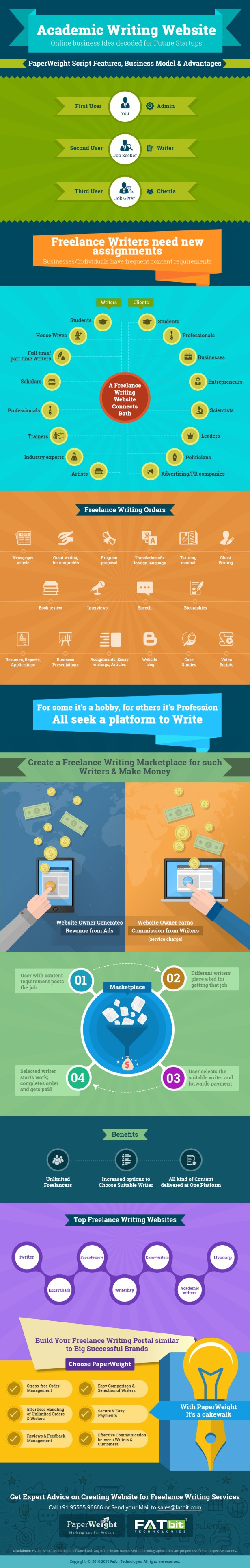 essay writing marketplace This comprehensive essay writing bundle includes teach your students to master the essay teachers pay teachers is an online marketplace where teachers.