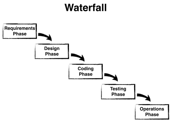 The state of waterfall david j bland medium at first glance id agree with you everything in the linear process of siloed handoffs above seems to be the antithesis of the principles behind agile ccuart Choice Image