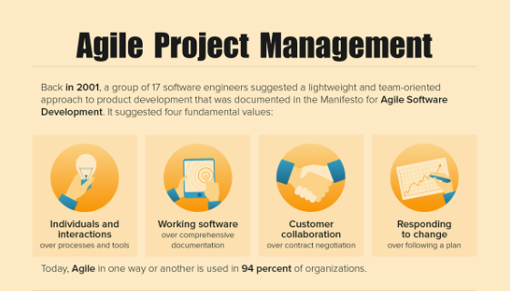 [Infographic] Agile Project Management Methods