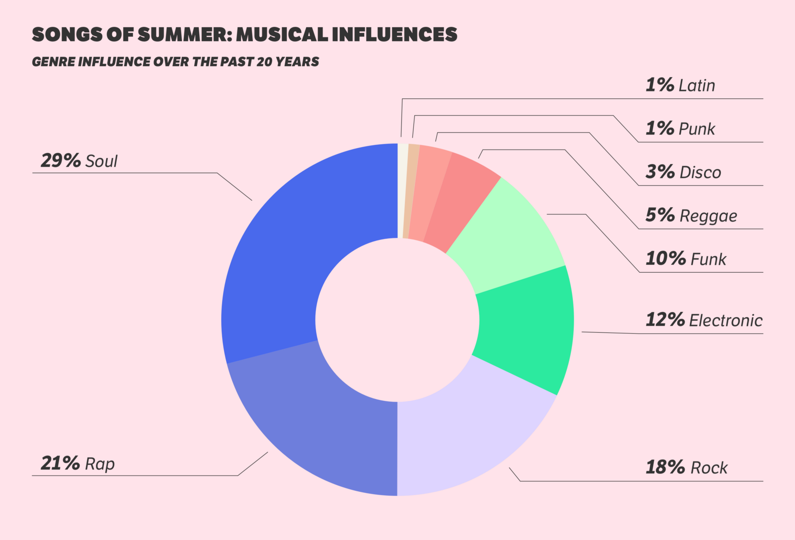 Sounds like summer essential ingredients for a summer jam visualization by anabelle zee thecheapjerseys Image collections