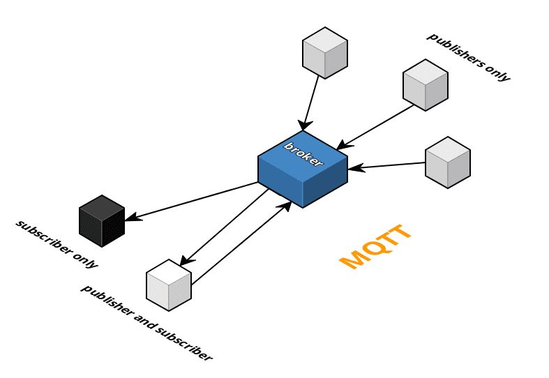 Why is everyone talking about MQTT? – Ably: Serious
