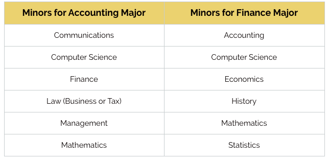 economics vs finance major