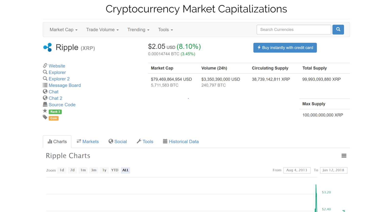 0 to pro crypto trader your ultimate guide to bitcoin and altcoin after i find it and click on ripple ticker symbol xrp it takes me to a page like shown above now on the tabs click markets to see which exchanges sell buycottarizona Image collections
