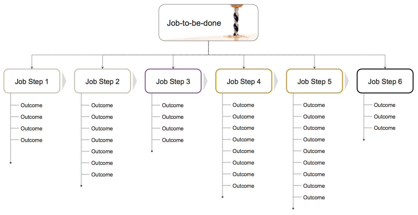 Figure 4: The Customer Need Hierarchy