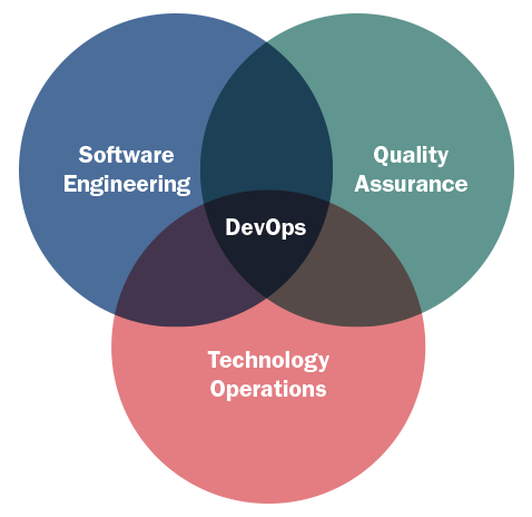 What Devops Means For Software Security