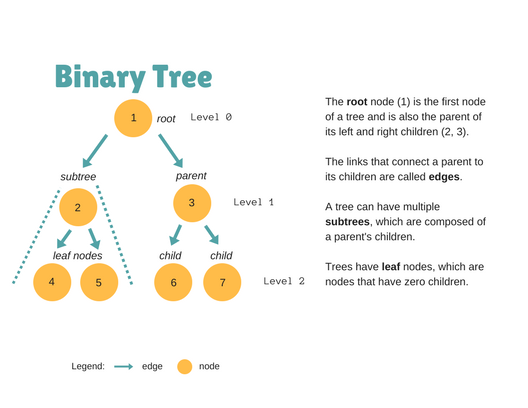 binary search tree investigation One-time binary search tree balancing the file so as to generate a balanced binary tree of binary search trees have been around at least.