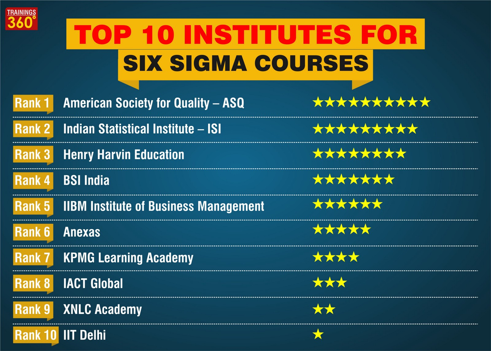 Top 10 Institutes For Six Sigma Courses Trainings360 Medium