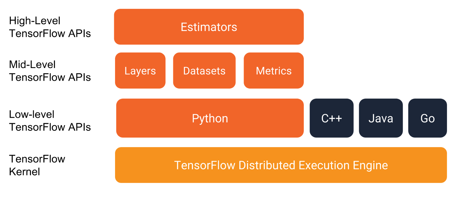 Overview of how the Estimator API provides an abstraction over Layers, Datasets, and Metrics.