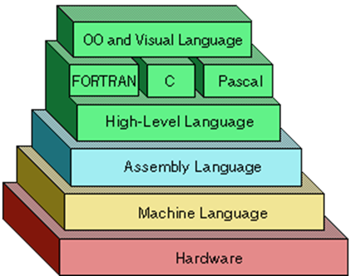Programming languages abstraction levels