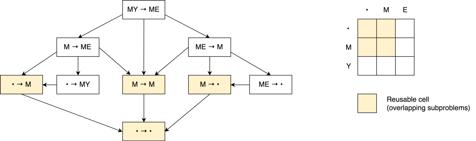 Minimum Edit Distance Decision Graph