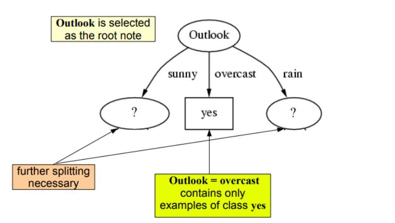 Chapter 4 Decision Trees Algorithms Deep Math Machine Learning