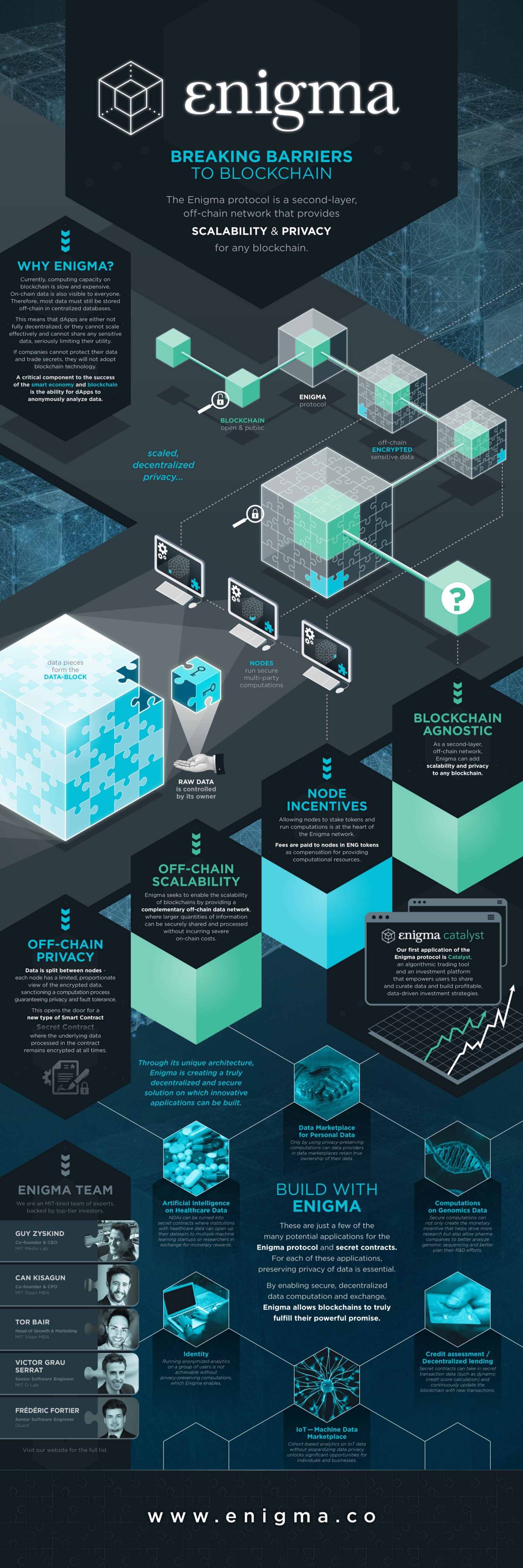 Announcing the Enigma Infographic Finalists — Voting Is Open!