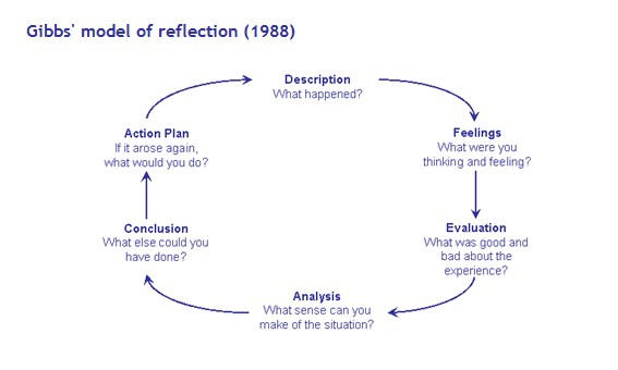 Reflective practice history and frameworks wanda rossi for Gibbs reflective model template