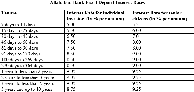 download fixed deposit form of allahabad bank