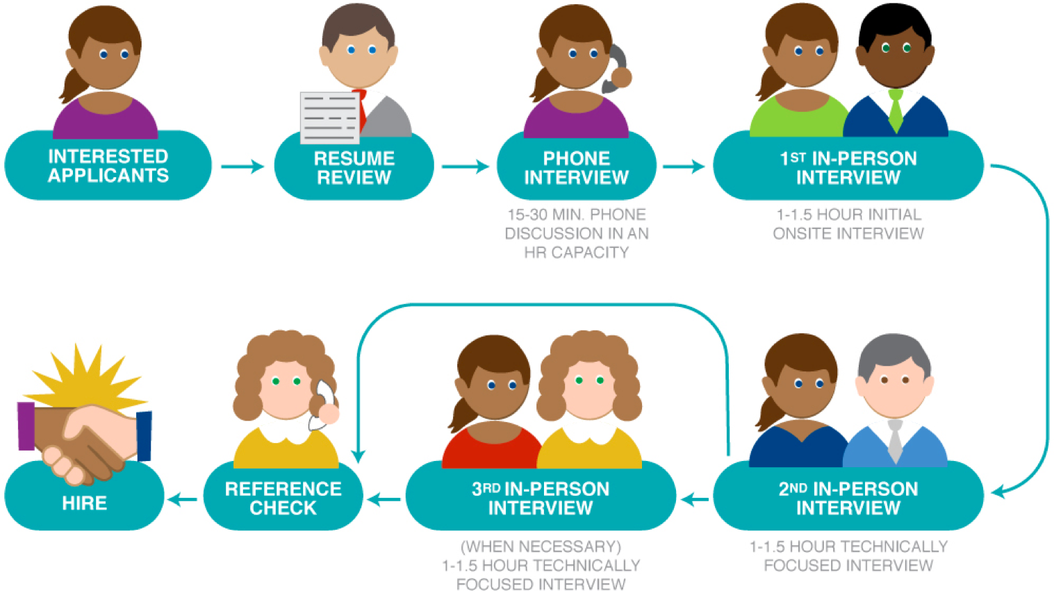 tip 3 have a structured interview process