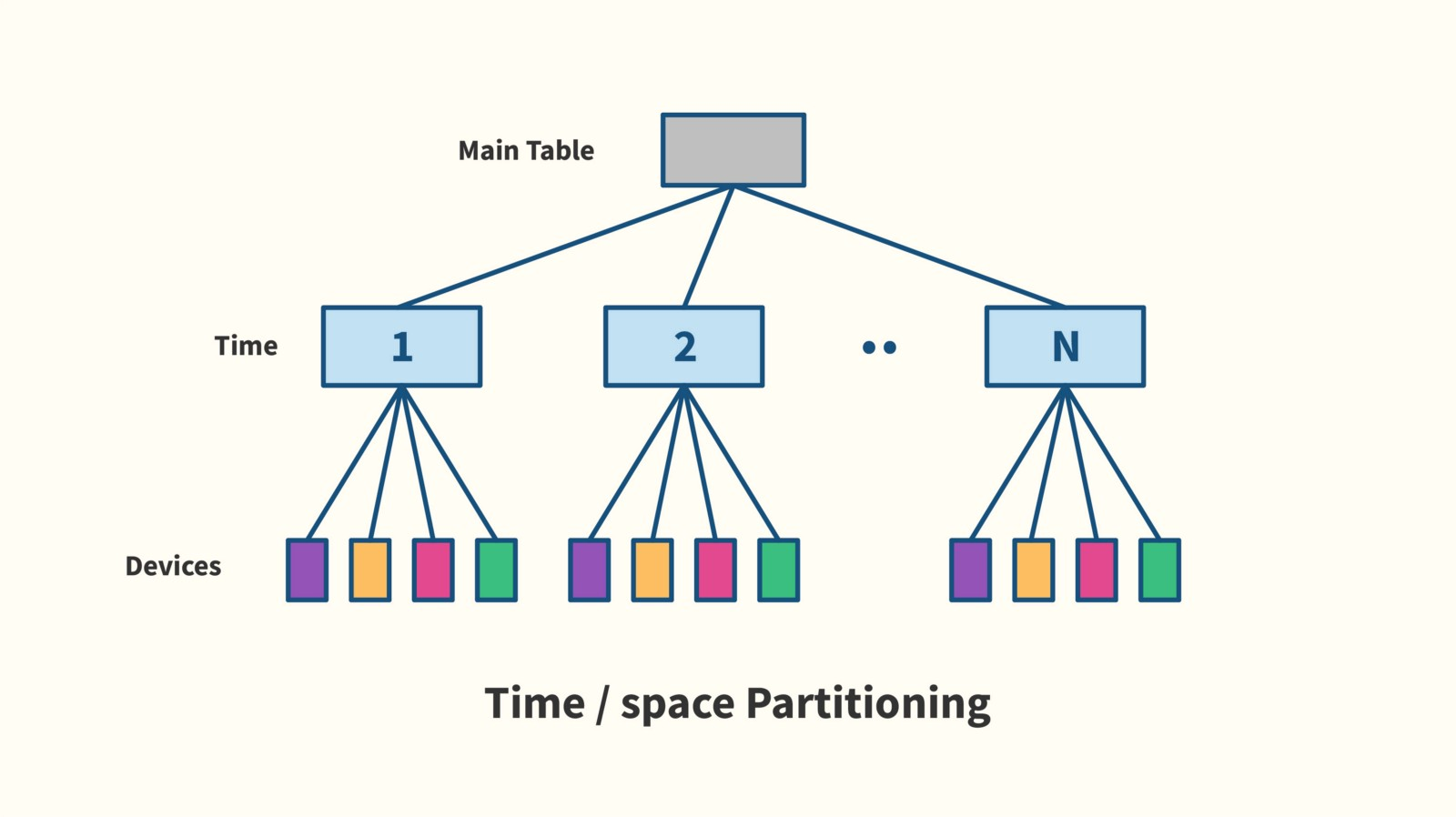 Problems With Postgresql 10 For Time Series Data Timescale And Split As Shown On A Timespace Diagram The Space Partitioning Using Pg10