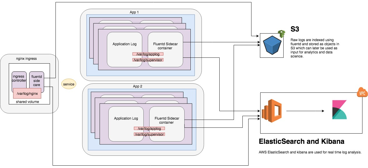 application logs from kubernetes to s3 and elasticsearch using fluentd