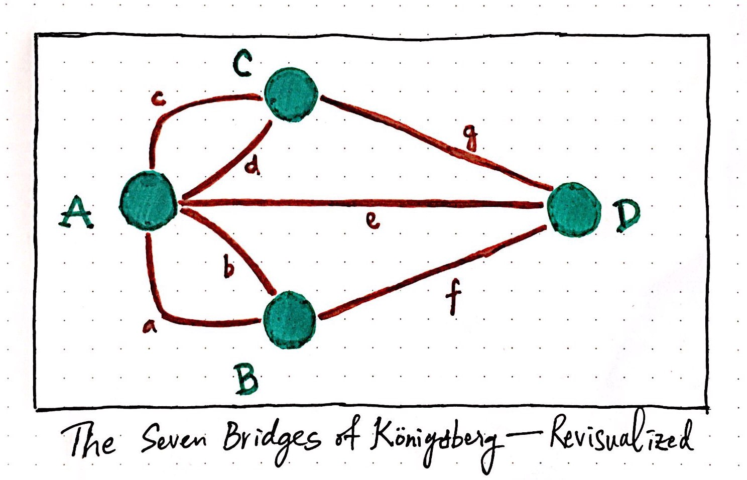 Knigsberg seven small bridges one giant graph problem the seven bridges of knigsberg in graph format pooptronica