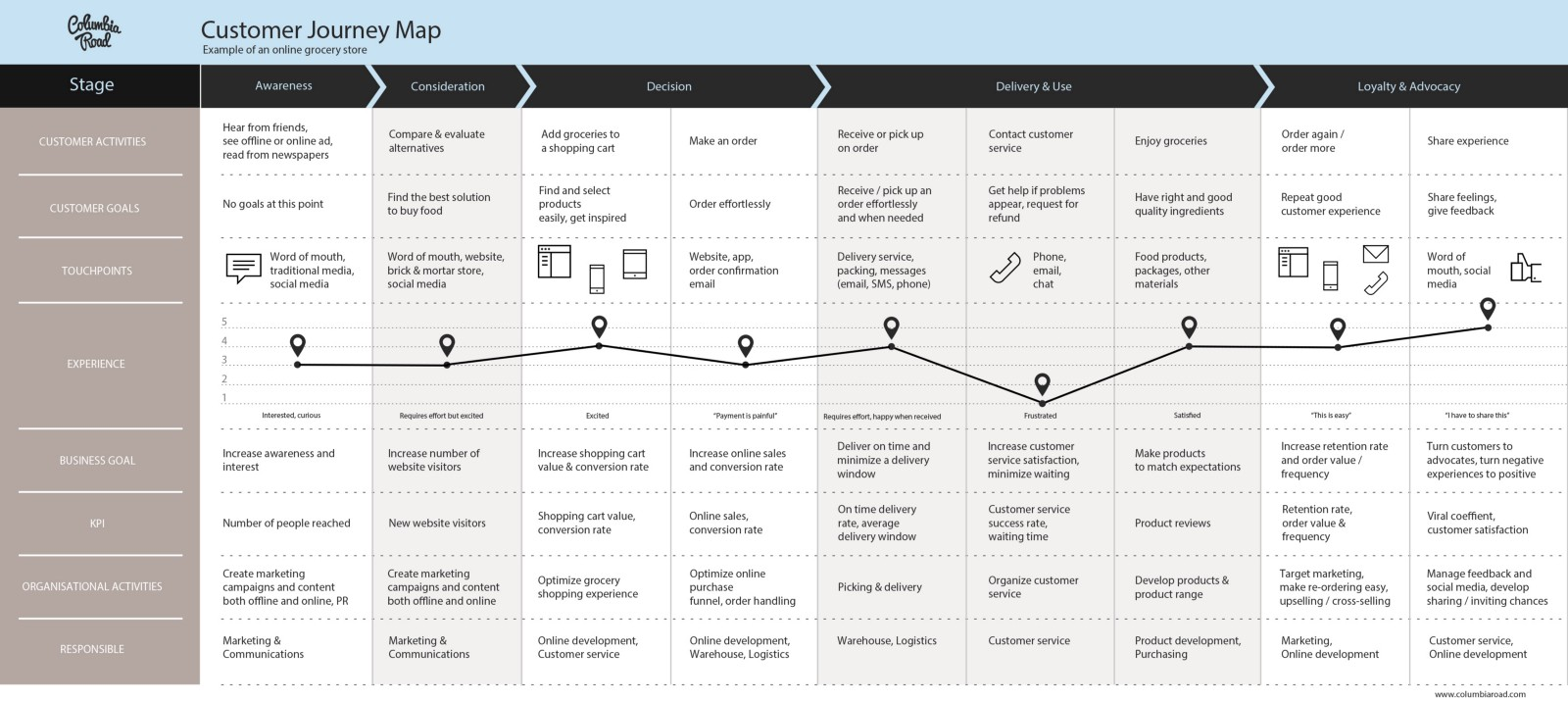 Why And How To Create A Customer Journey Map Download Free Template - Customer journey map template