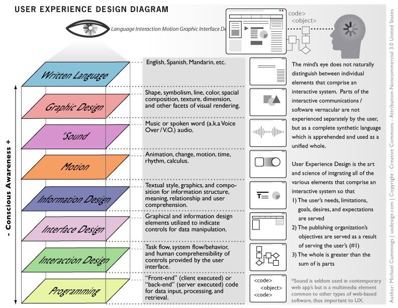 The difference between design and product management