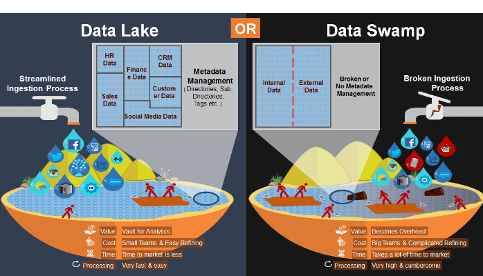 Don T Let Your Data Lake Turn Into A Data Swamp