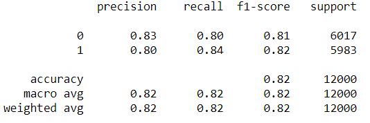 Accuracy figures of the model on test data of IMDB movie data review