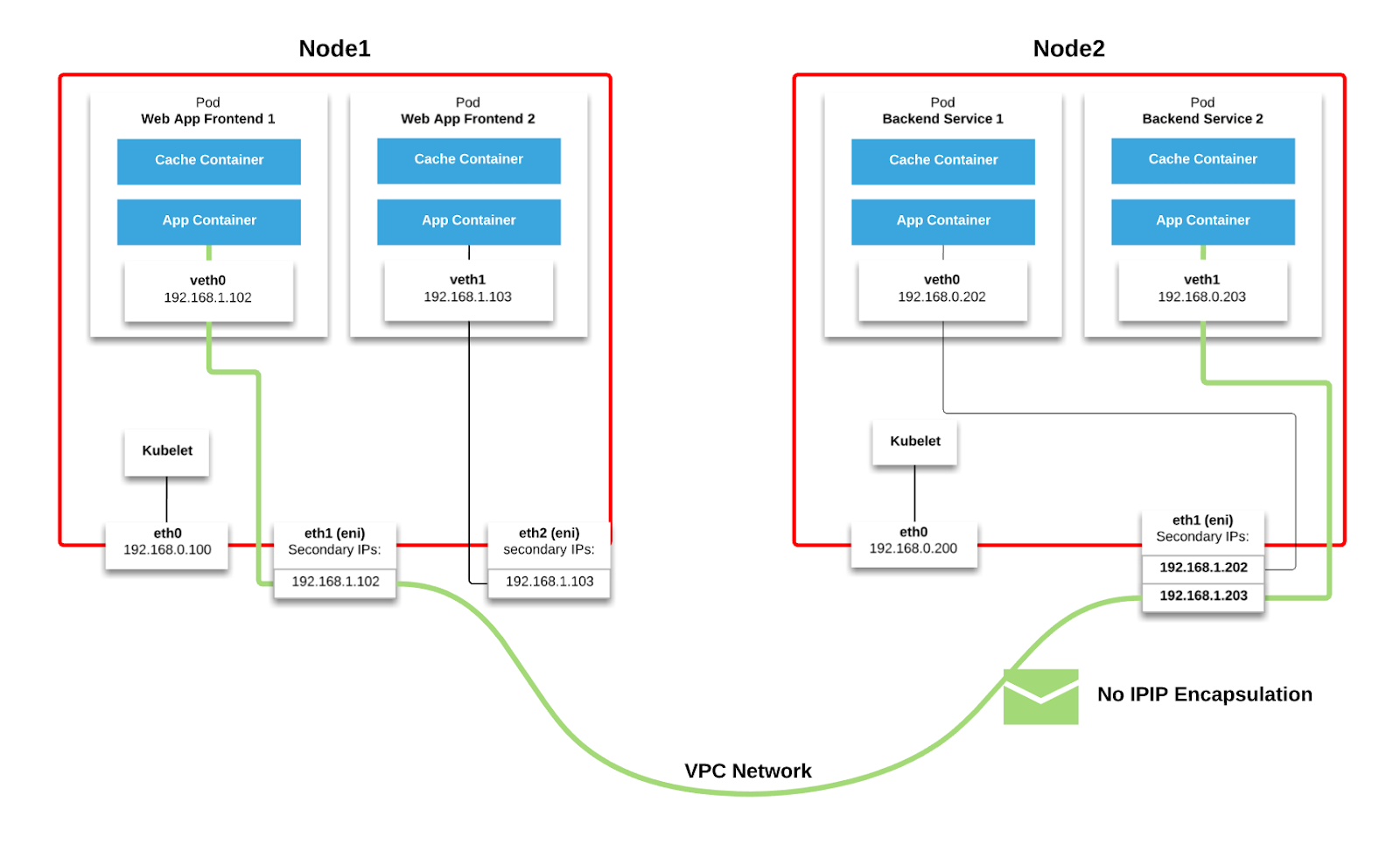 Kubernetes Is Hard Why Eks Makes It Easier For Network And Security