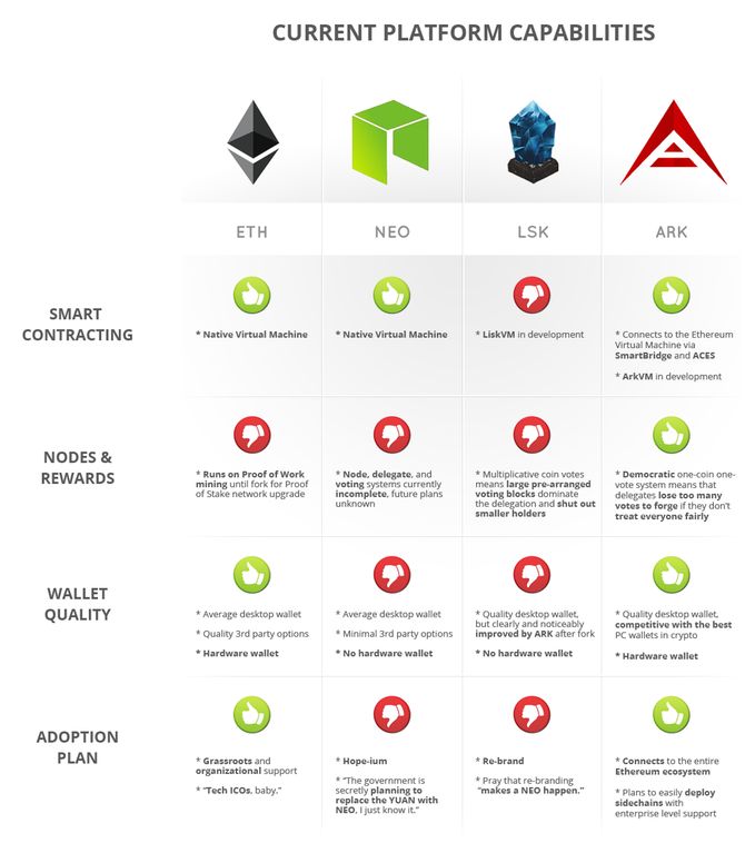 All About NEO Blockchain Ecosystem You Ever Wanted To Know