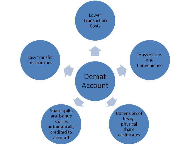 demat account format