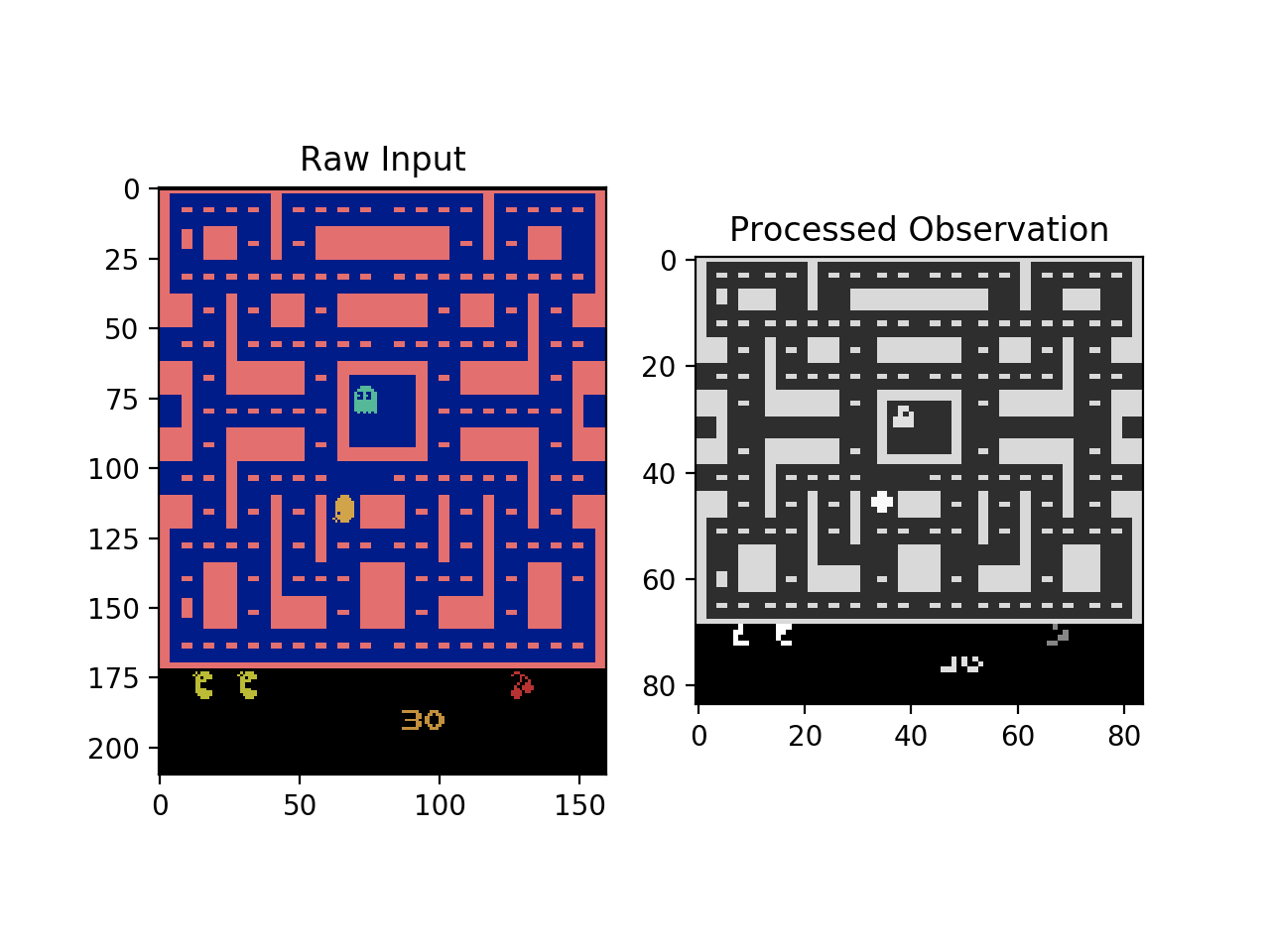Advanced Dqns Playing Pac Man With Deep Reinforcement Learning Upsilon Circuit Is One Part Game Show Video And All What We Would See Left Vs Our Agent Sees Right