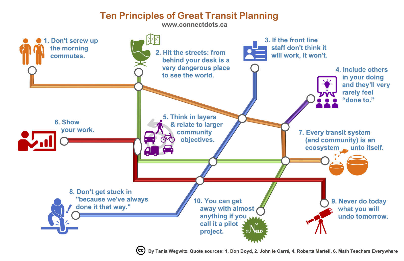 Podcast how to be a great transit planner with tania wegwitz malvernweather Choice Image