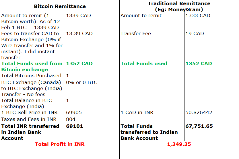 All the fees and transactions involved in the 2 types of remittance.
