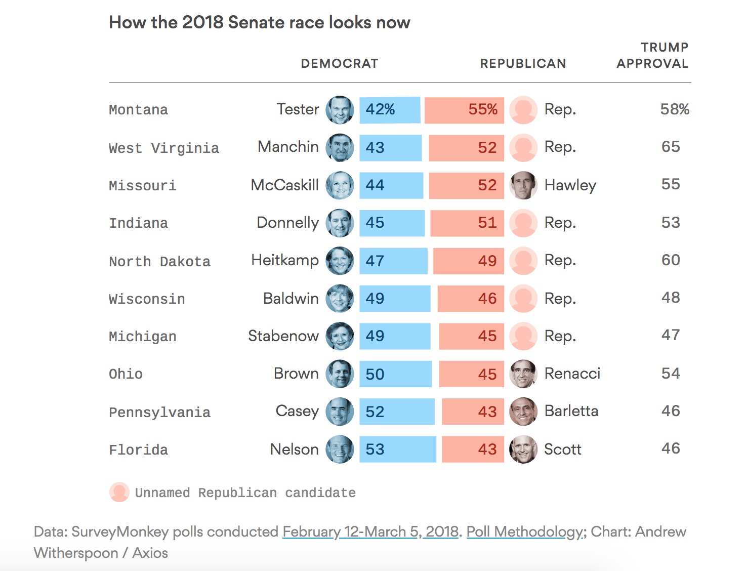 60 Republican Senate Votes And With Them The Ability To Overcome Any Democratic Filibuster Are Within Reach Via Axios