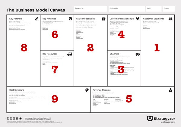 Business model canvas leo goldim medium for What to do with a canvas