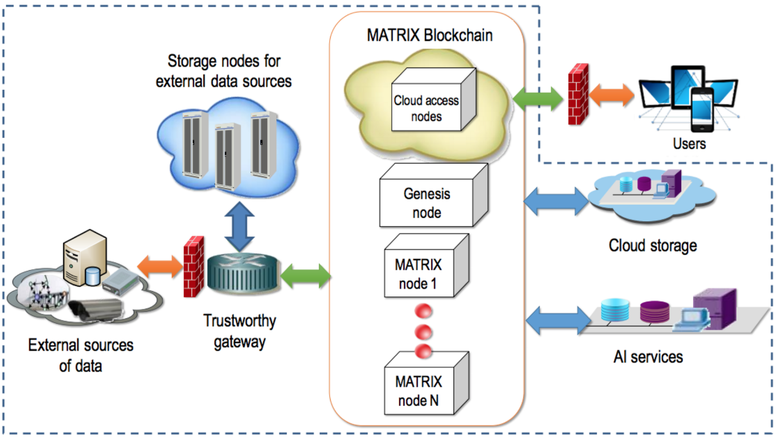 Award Winning Ai Scientist Launches Matrix Network To Take Smart Inside A Computer Diagram The Track Safety Scalability Proposes An Innovative Proof Of Work Pow Stake Pos Structure Dynamically Selecting Delegation In Which All