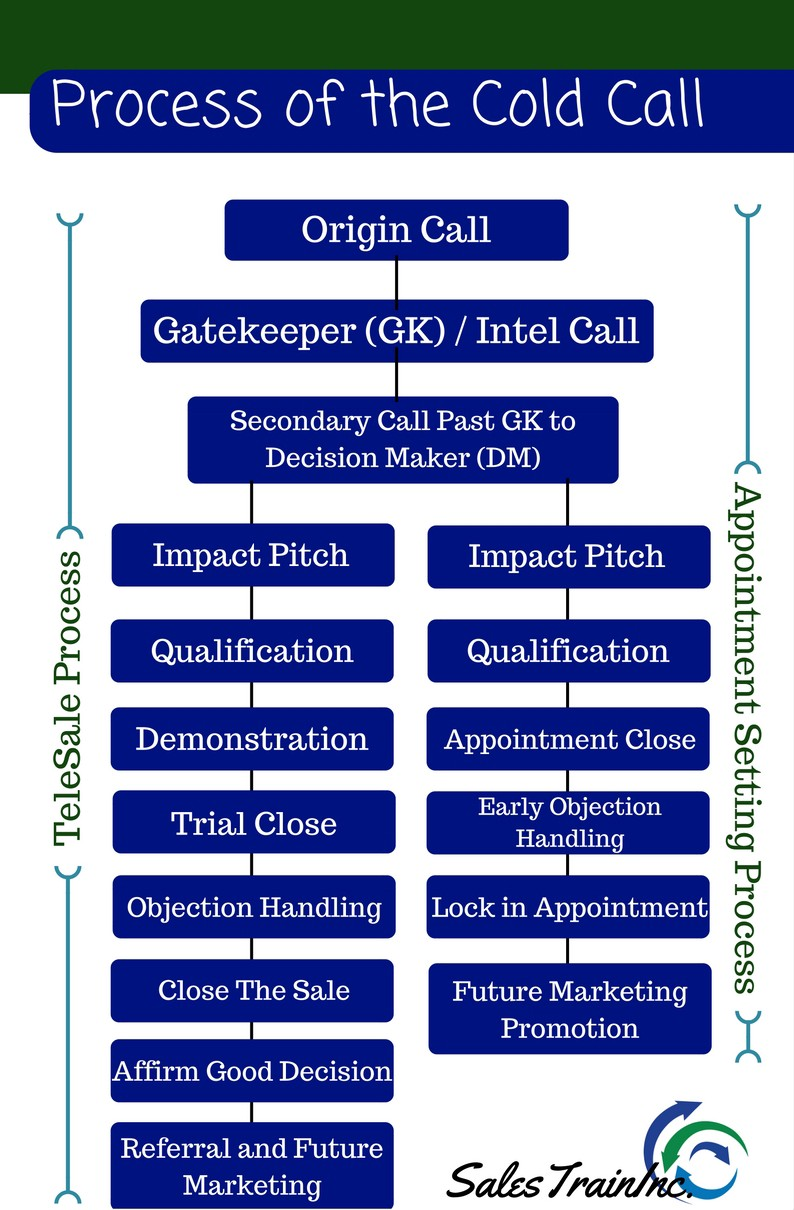 How To Cold Call Gatekeepers Voicemail And Getting To The
