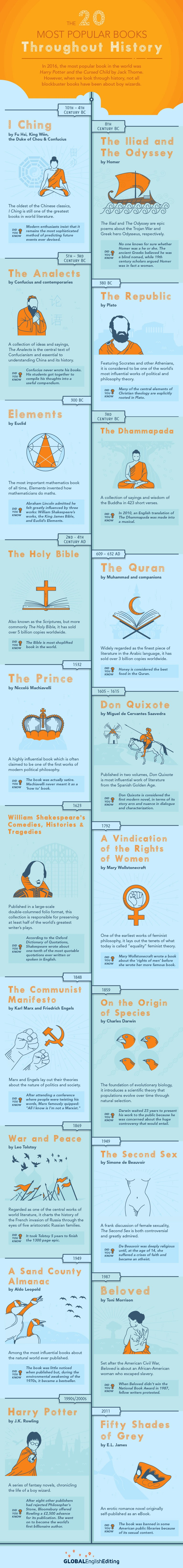 Infographic The 20 Most Popular Books Throughout History