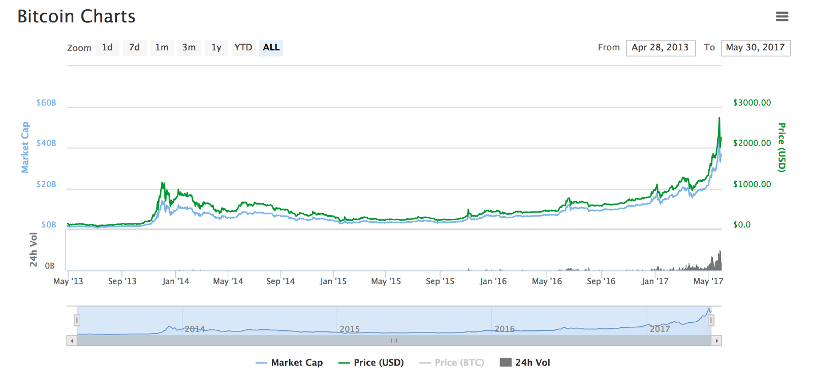Bitcoins Lifetime Includes Market Cap And Price In USD Notice The Spike 2013 Small Ones 2015 2016 Current Huge