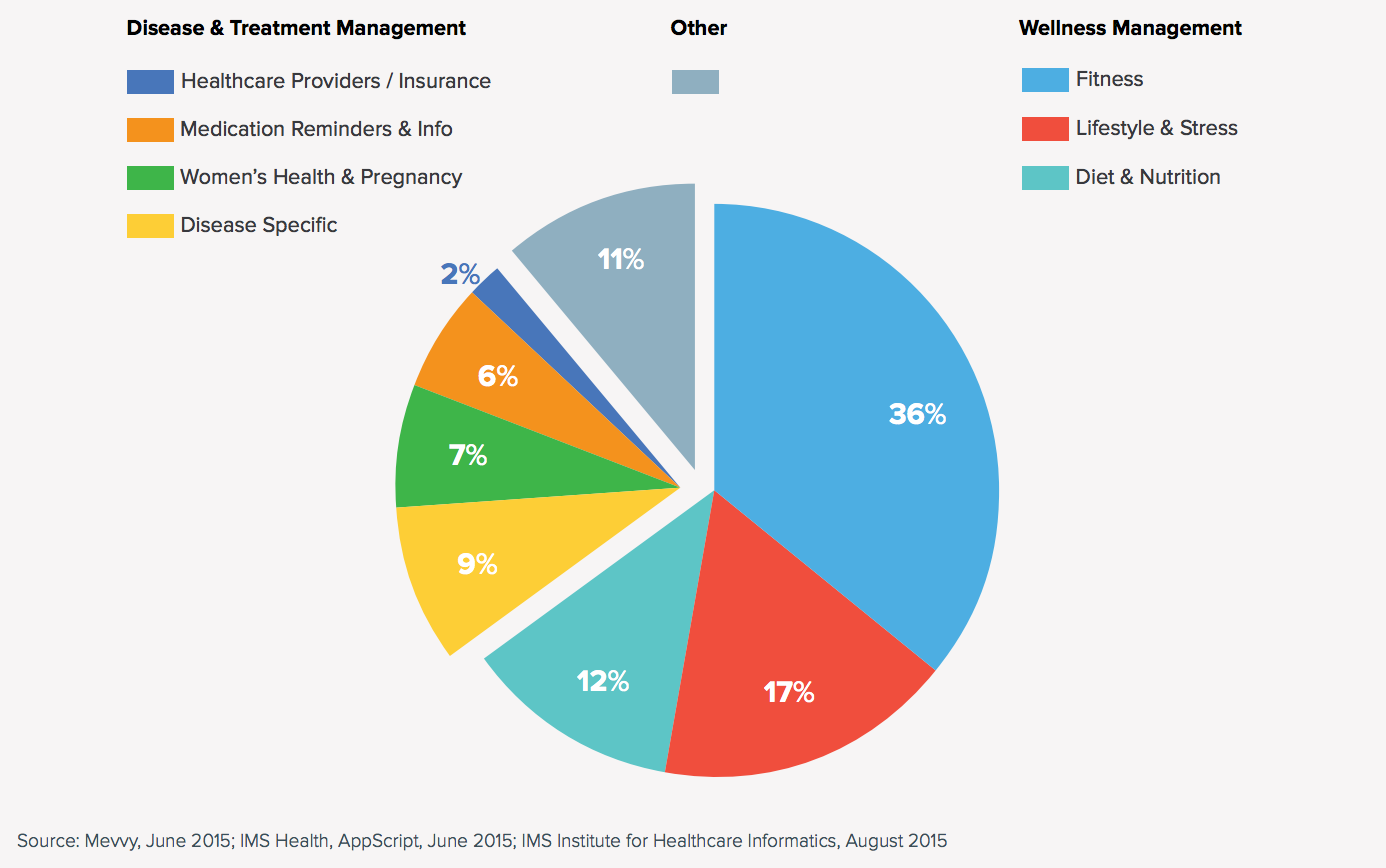 A Roadmap Into Clinically Relevant Ehealth Development