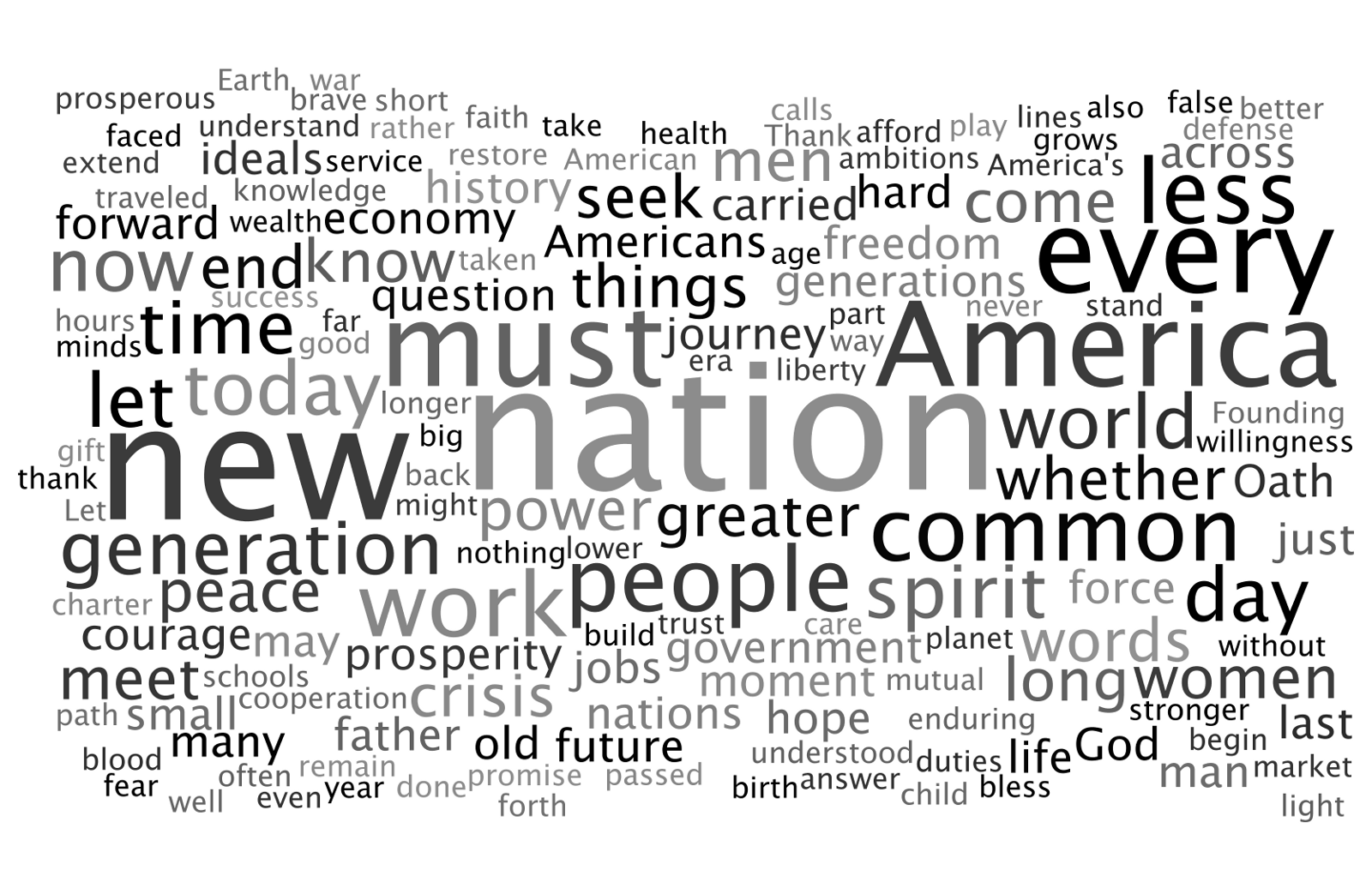 a linguistic analysis of obama's inaugural Inaugural address by president barack hussein obama my fellow citizens: i stand here today humbled by the task before us, grateful for the trust you've bestowed, mindful of the sacrifices borne by our ancestors.