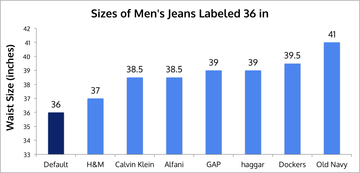 you ve been fooled vanity sizing and why clothes don t fit