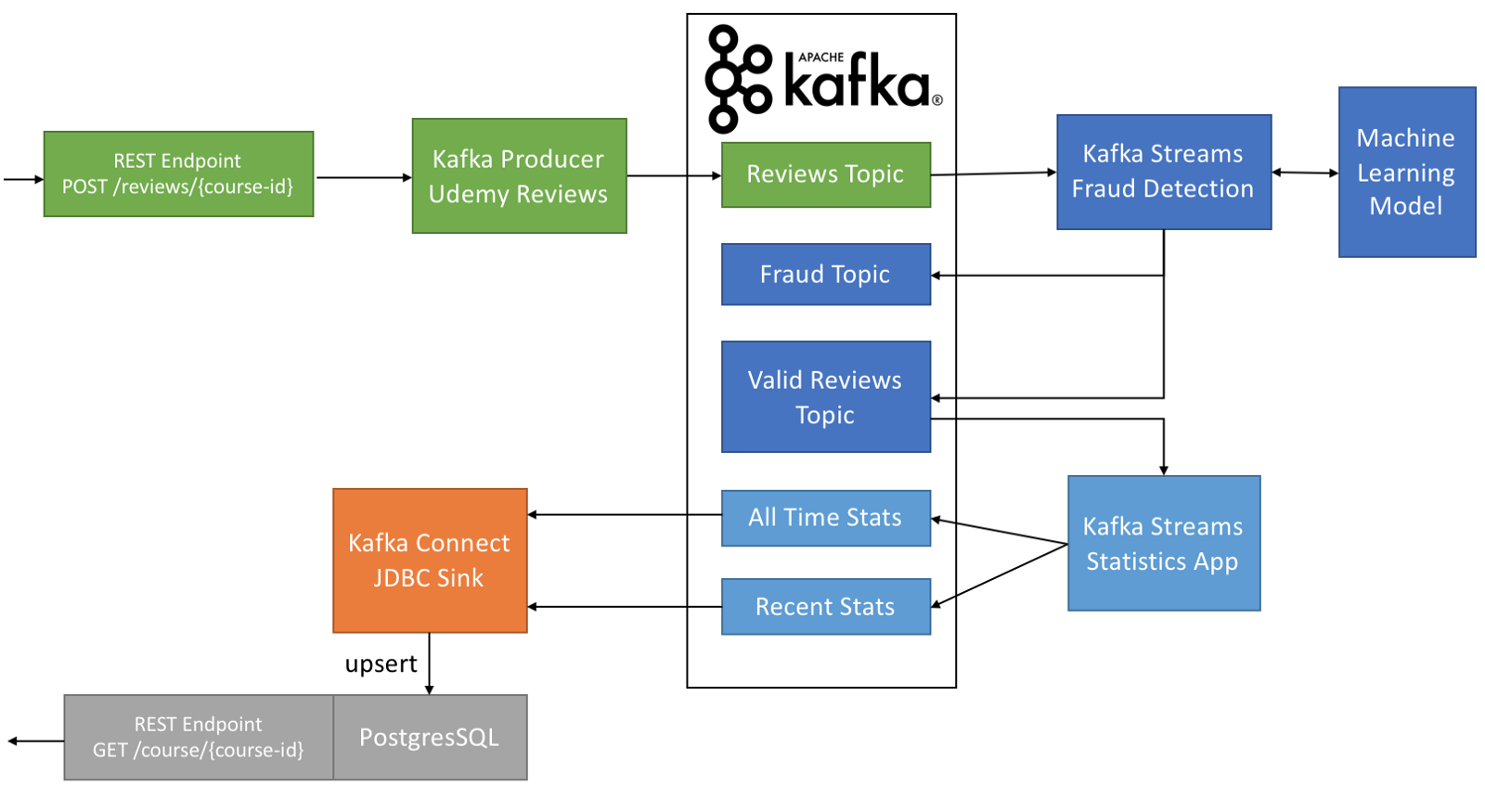 Use Apache Kafka to Transform a Batch Pipeline Into a Real