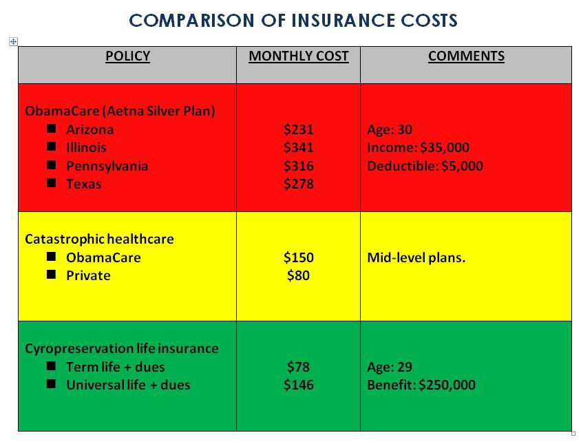 Forget ObamaCare — Get Cryonics Insurance! - I Love Charts ...