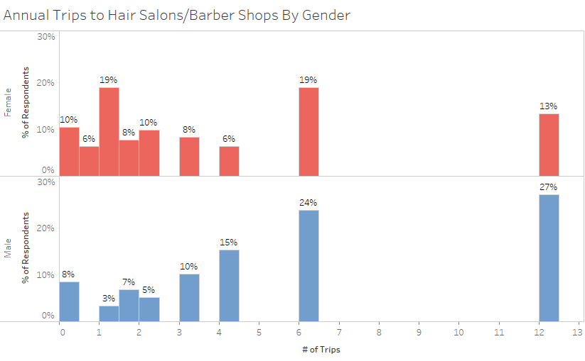 Analyzing who spends more on haircuts men or women on average a guy goes to a hair salon or barbershop 584 times a year or a little over every 8 weeks while a woman goes 381 times a year winobraniefo Choice Image