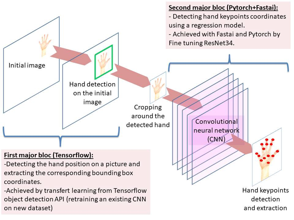 From zero to Real-Time Hand Keypoints detection in five months with OpenCV, Tensorflow, and Fastai