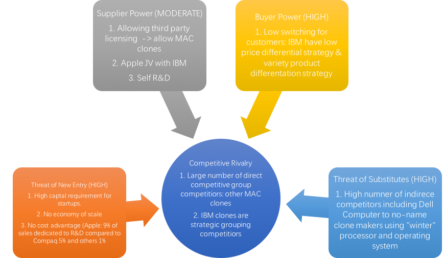 five forces of porter apple This paper includes strategy and porter's five forces model of ebay analysis the five forces analysis had been able shows and apple have the power to make a.