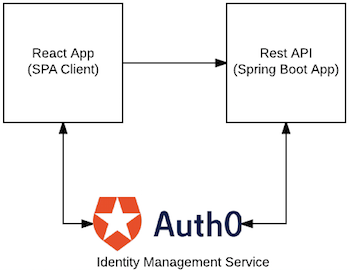 How to design a modern multi tenant saas application with auth0 from a high level perspective our application consists of a reactjs based spa and rest api these applications run on different servers ccuart Gallery