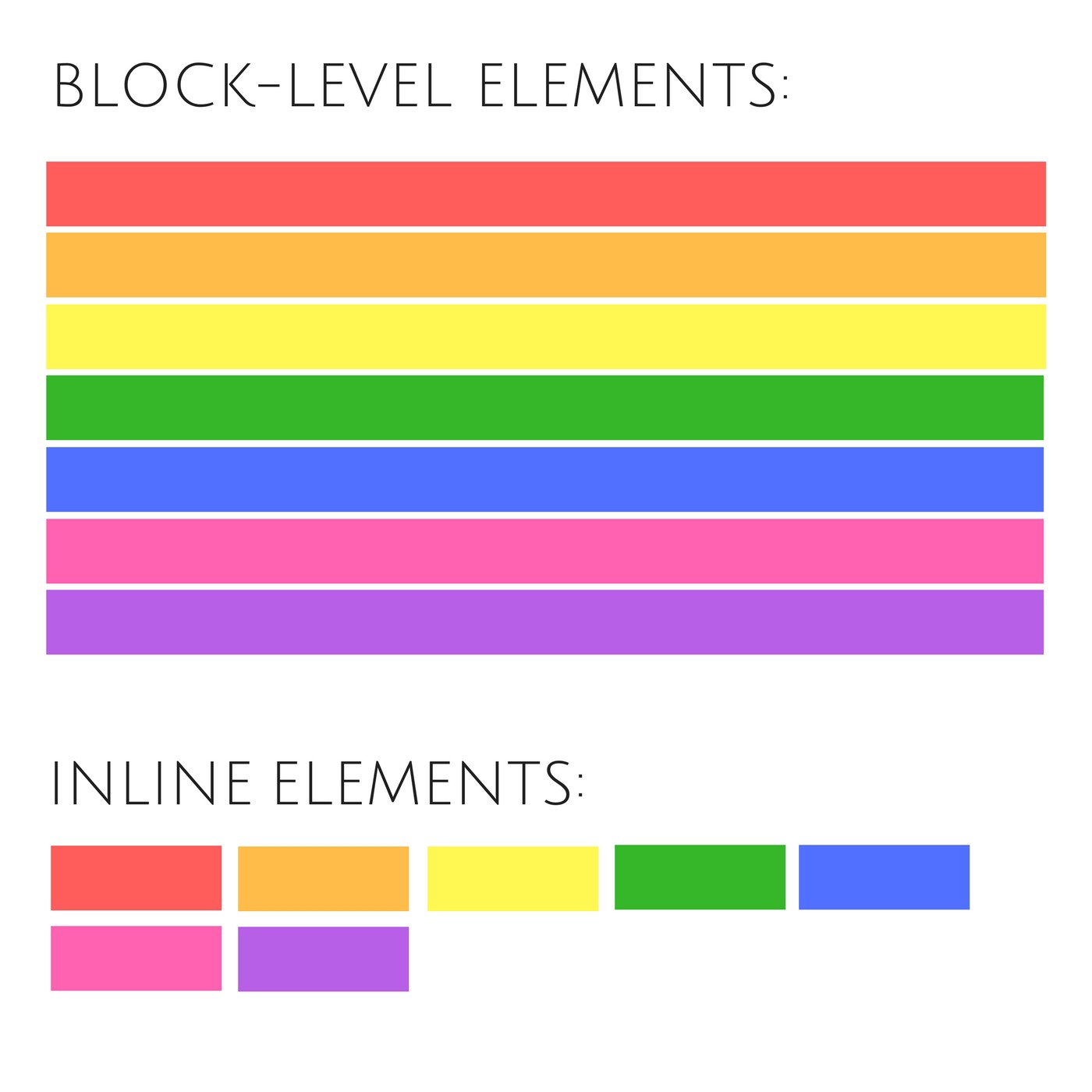 Block level and inline elements the difference between and - Html div span ...