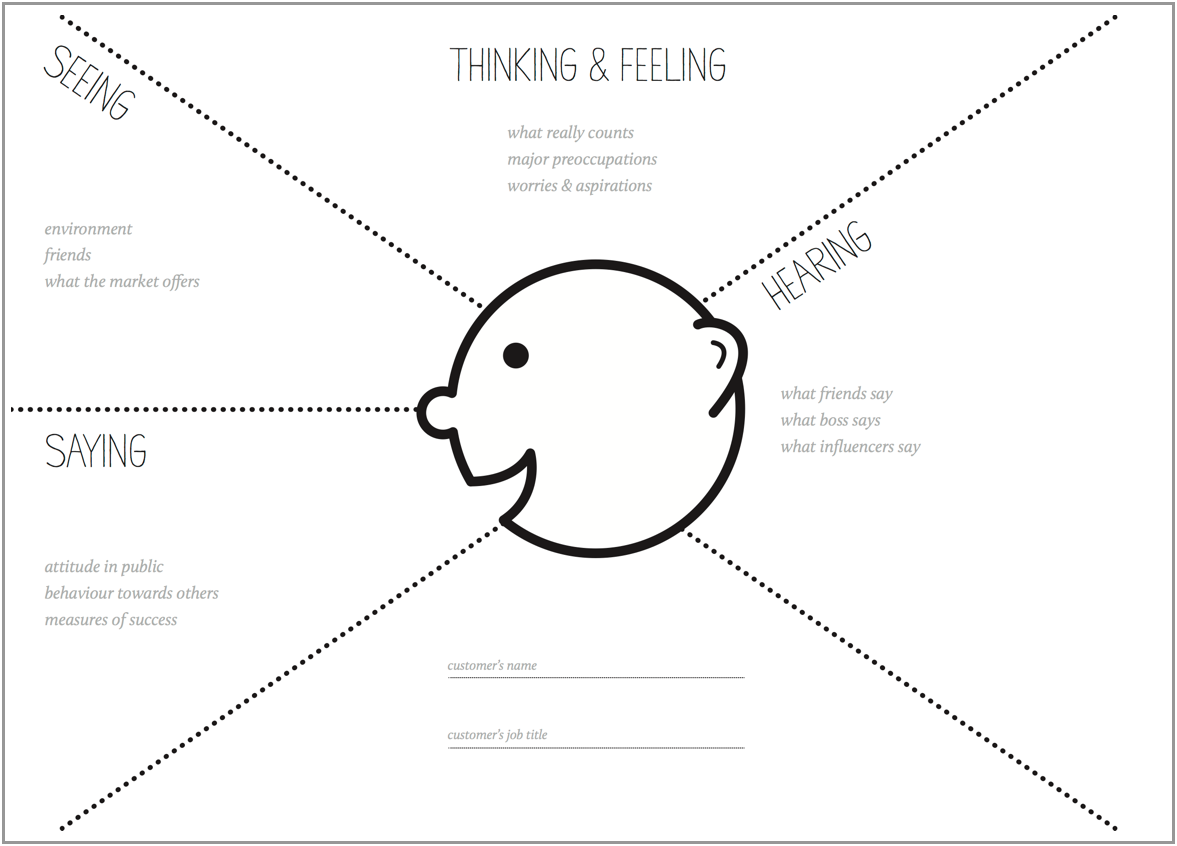 How to Run an Empathy & User Journey Mapping Workshop